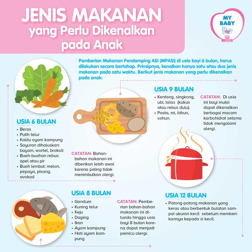 Jenis Makanan yang Perlu Dikenalkan pada Anak